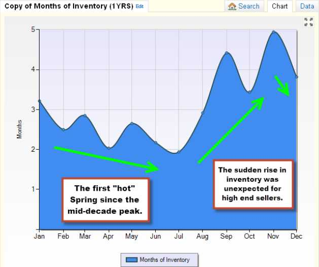 2013 inventory trends_Coastside